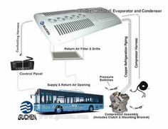 Guchen Bus Air conditoner Manufacturer provides an easy to learn guide on the working principle of bus air conditioning systems. Learn how our reliable HVAC systems can help you today.  key words: bus HVAC working principle, bus a/c operating principle,how does bus ac work, bus air conditioning, bus air conditioning repair, bus climate control, bus thermostat, rooftop bus ac, A/C components for bus