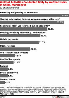 WeChat Activities Conducted Daily by WeChat Users in China, March 2016 (% of respondents)