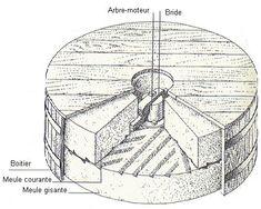 Mecanique des moulins