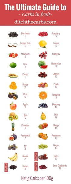 How many carbs are in fruit? That depends on which fruits you are talking about! - How many carbs are in fruit? That depends on which fruits you are talking about! How many carbs are in fruit? That depends on which fruits you are . Carbs In Fruit, Keto Fruit, Fruit Diet, Carbs In Food, No Carbs, Fruit Fruit, Carbs In Apple, High Carbs, What Are Carbs