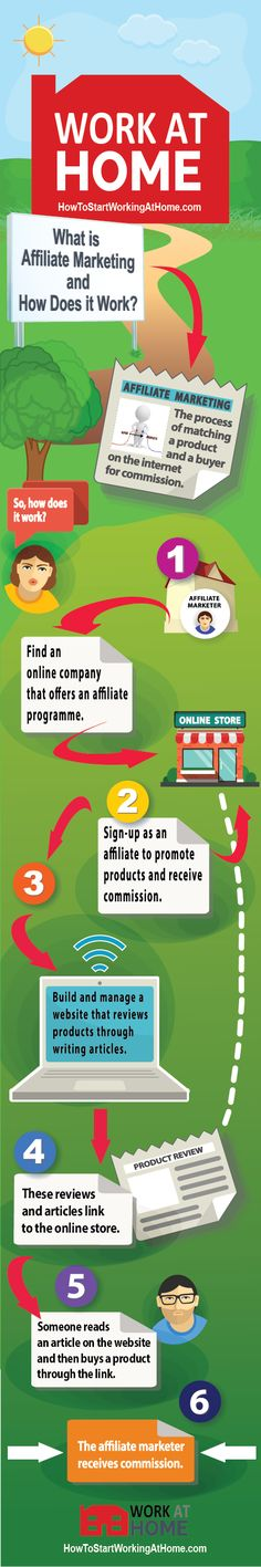 What is Affiliate Marketing and How Does it Work (Infographic)
