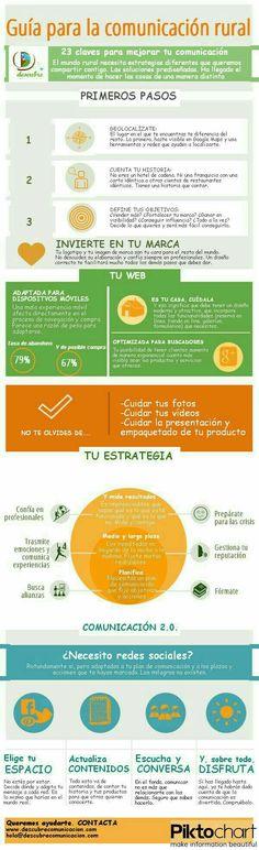 Guía para la comunicación rural #Infografía #Comunicacion