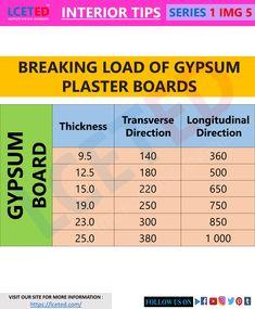 Stair Stringer Calculator, Gypsum Plasterboard, Gypsum Wall, Stairs Stringer, Industrial Waste, Chart Design, Civil Engineering, Raw Materials