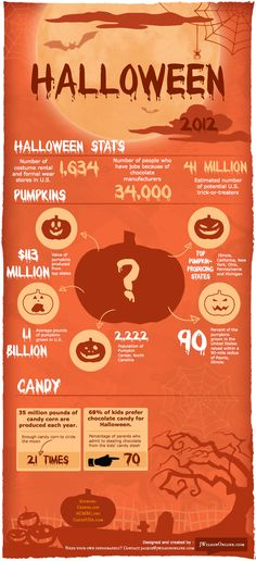 Halloween Fun Facts [Infographic] #halloween #infographics