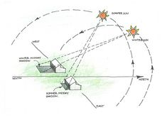 Creative Gifts For Photographers [It doesn't have to be costly] Sun Path Diagram, Light Study, Site Analysis, Site Plans, Concept Diagram, Environmental Design, Landscape Design, Paths, Architecture Design