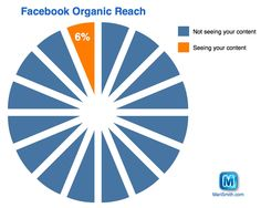 Facebook Organic Reach = six percent, destined to go down to zero percent. :{ Here are 12+ tips for increasing your reach (11 of which are free!)