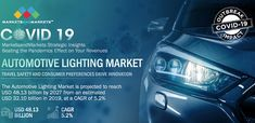 Automotive Lighting Market for ICE & EV by Technology (Halogen, LED, Xenon/HID), Position & Application (Head, Side, Tail, Fog, DRL, CHMSL, Dashboard, Glovebox, Reading, Dome, Rear View Mirror), Adaptive Lighting and Region