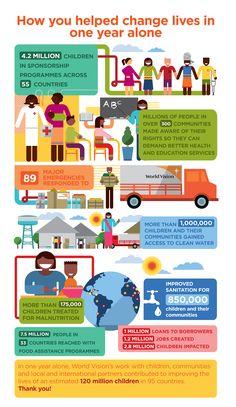 World Vision's One Year Impact | World Vision International