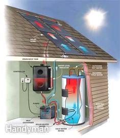 #solarenergy #solar #solartips #renewableenergy