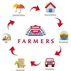 Farmers Insurance Quote Farmer's Insurance Live Customer Service  All Phone Numbers .