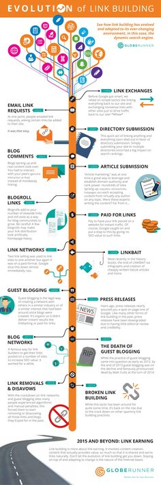Evolution of Link Building [Infographic] - link building backlinks search engine optimization globe runner infographic