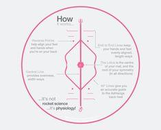 Liforme Yoga Mat: How it works