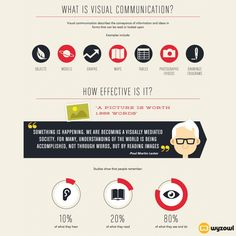The Power of Visual Communication Infographic from blog.wyzowl.com | ARCHANA.NL
