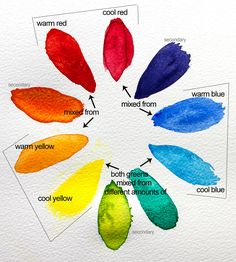 colour wheel annotated