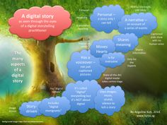 What is a digital story? Broadly speaking, a digital story is a story told using digital media. In the worldwide digital storytelling community, however, a digital story is usually personal and characterised by aspects illustrated in the blue clouds. By Angeline Koh