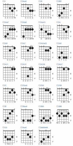 chords-d.gif 650×1,295 pixels