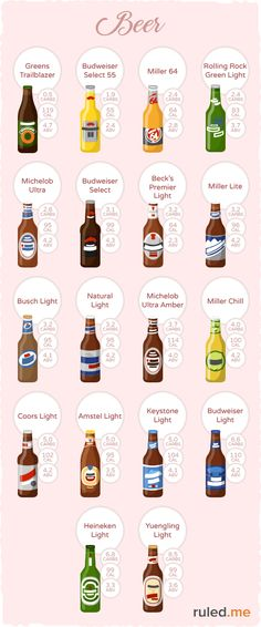 Full low-carb beer list