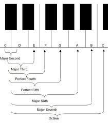 Interval in Music                                                                                                                                                                                 More #keyboardlessons