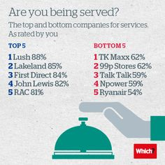 Which? reveals best and worst brands for customer satisfaction