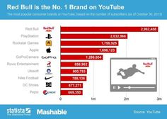 What's your favorite brand to follow on YouTube?