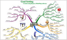 """How to -- """"Mind Maps are useful at times when goals or targets are less clear,"""" says Buzzan"""