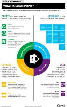What Is SharePoint? Infographic explaining #SharePoint from #Microsoft - http://sharepoint-applications.com/