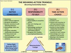 Existential therapy - the meaning ~ action triangle