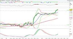 Placements financiers : #FX #forex $EURUSD EUR USD
