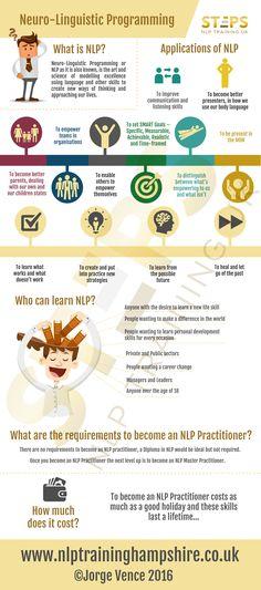 NLP - Neuro-Linguistic Programming description.  Training available, for more information visit www.nlptraininghampshire.co.uk
