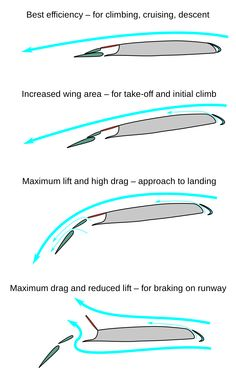 shapes that increase aerodynamics - Buscar con Google