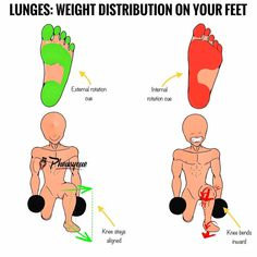 Do you ever think about your feet when doing lunges? -Sure, we all know we shouldn't let out knees bend inwards, but out attention shouldn't be channelled towards out knees, but rather our feet. -Quite in fact, the outcome is dicted by the way we place the load on our feet. -Creating an arch and giving it an external rotation cue, will make sure that we won't let knees bend inwards. This will align the knees with our feet.