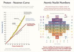The true Proton-Neutron-electron curve of ALL periodic elemental nuclei  [www.youtube.com/tetryonics]