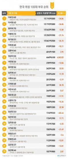 PIC)) 한국 여성 100대 부호순위 : SOCCERLINE
