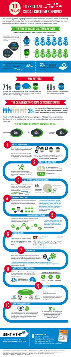 10 Steps To Brilliant Social Customer Service [INFOGRAPHIC] #socialmedia #customerservice #infographic