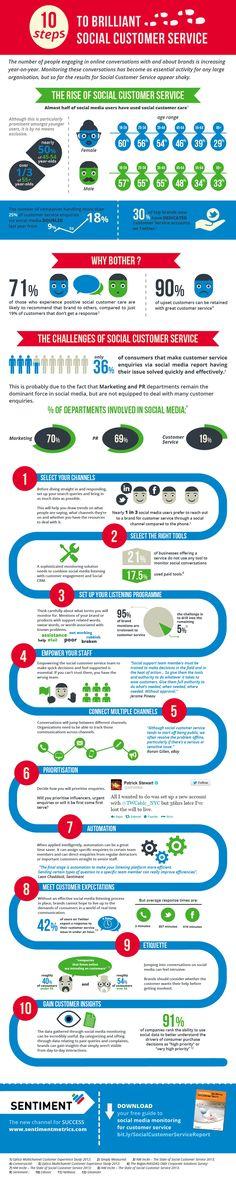 10 Steps To Brilliant Social Customer Service [INFOGRAPHIC] #socialmedia #customerservice #infographic