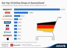Infografik: Top 10 Online-Shops in Deutschland | Statista