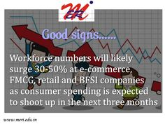 #MERI - Good signs Workforce numbers will likely surge 30-50% at e-commerce, FMCG, retail and BFSI companies as consumer spending is expected to shoot up in the next three months!!!!! http://meri.edu.in/