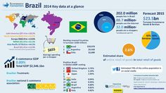 """Ecommerce in Brazil. Infographic from the """"Latin America B2C E-commerce Report 2015"""" by the Ecommerce Foundation."""