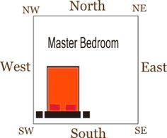 Bedroom Vastu Shastra The Master Bedroom Should Ideally Be In The South West Corner Should Be