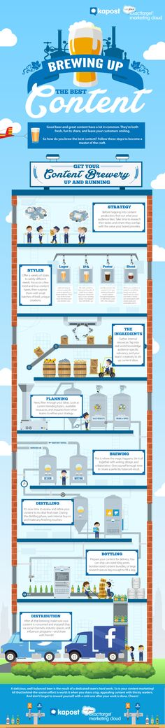Good Beer Meets Great Content: Brewing Up the Best Content -  #Infographic #Contentmarketing