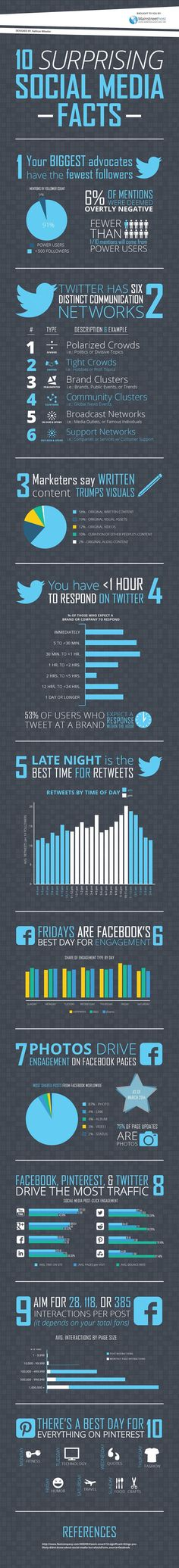 10 Surprising Social Media Facts #Infographics