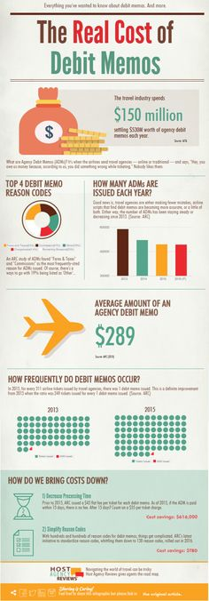 Every #travelagent needs to know about #travelagency debit memos... even if they're an unpopular topic! Read more about debit memos, how to dispute them, and what's being done to lower the number of debit memos: https://goo.gl/jOamAo #airlines #infographic
