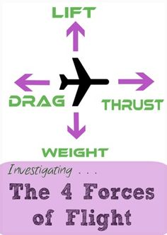 """""""What makes aeroplanes fly?"""" asked C(10) a few weeks ago. We've had fun finding out. An aircraft flying in steady forward motion is subject to four forces: thrust, drag, lift and weight. Aviation f"""