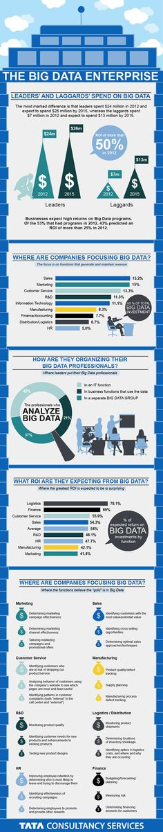 Infographic: The Big Data Enterprise