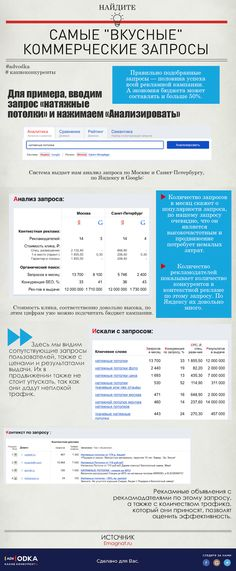 """Найдите самые """"вкусные"""" коммерческие запросы с #advodka #seo #marketing #business #social #content #education #website #web #analytics"""