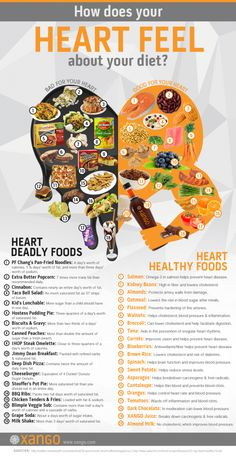 How Does Your Heart Feel About Your Diet? Infographic
