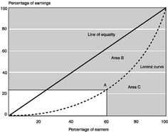 Illustrative Calculation of the Gini Coefficient - Source: Social Security Administration - http://www.ssa.gov/policy/docs/ssb/v64n3/v64n3p1.html