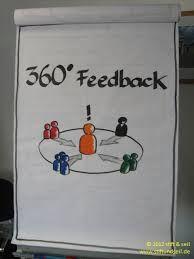 Bildergebnis für flipchart visualisierung Thinking Maps, Design Thinking, Team Training, Story Drawing, Drawing Drawing, Visual Note Taking, Sketch Notes, Fun Hobbies, Project Based Learning