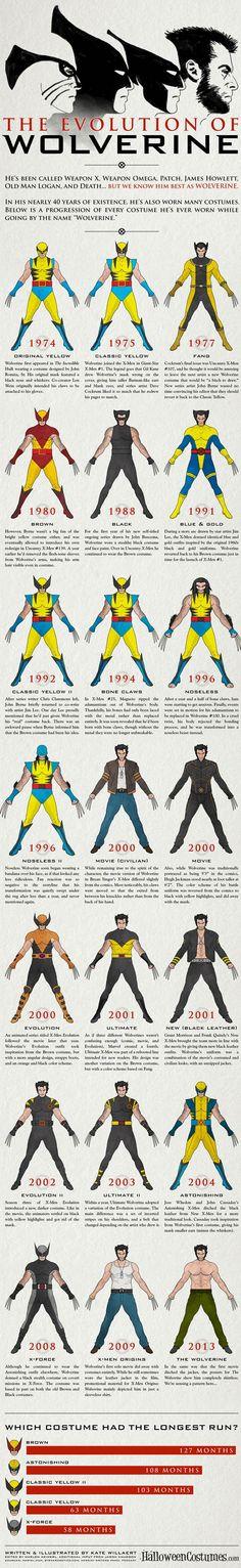 Evolution of Wolverine