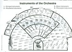 Instruments of the Orchestra by Ariana Cook Instruments Of The Orchestra, Music Bulletin Boards, Elementary Music Lessons, Music Worksheets, Music For Kids, Children Music, Music School, Music Composers, Music Education
